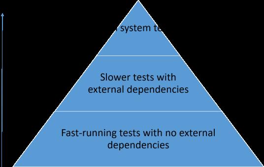 test_pyramid